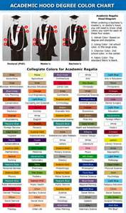academic regalia colors graduation shop the different graduation regalia colors