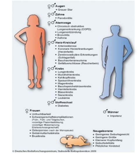 Welche Auswirkungen Kann Haschischkonsum Haben by Gesundheitliche Folgen Des Rauchens
