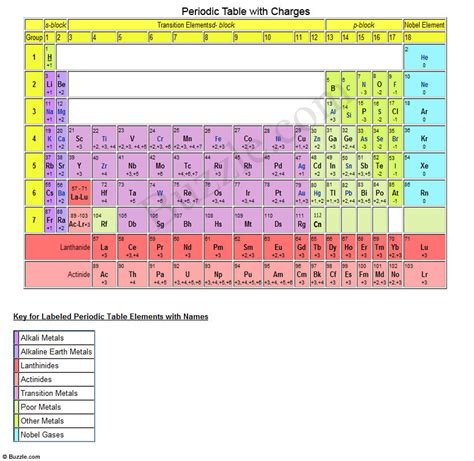 Printable Periodic Table Charges | periodic table charges new calendar template site