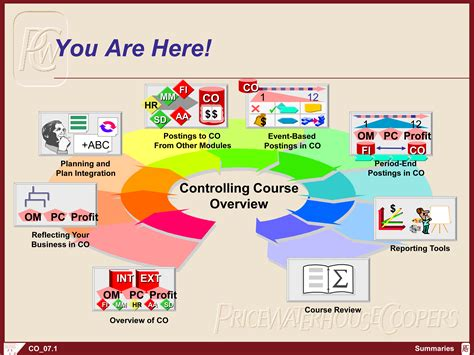sap ck40n tutorial controlling course overview in sap fico