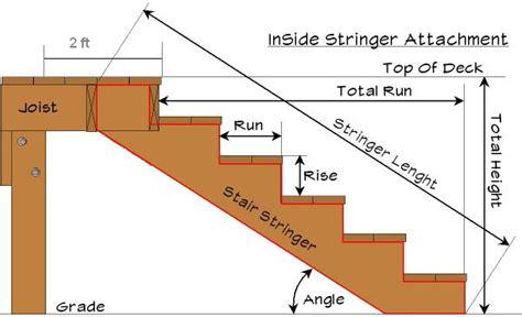 rails layout header attaching deck stringers to 2x8 rim joist carpentry