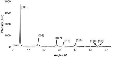 a powder x ray diffraction pattern figure 2 4 powder x ray diffraction pattern typical of