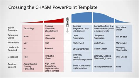 Crossing The Chasm Powerpoint Template Slidemodel Crossing The Chasm Ppt