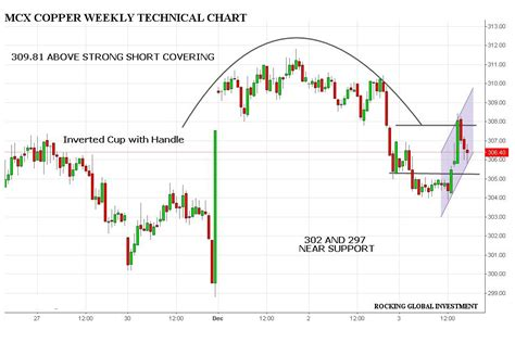 cup and handle pattern in forex picture forex cup and handle pattern derritynab s diary