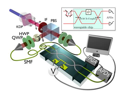 phase controlled integrated photonic quantum circuits integrated photonics of oxford department of physics