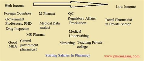 Mba Pharmacist Salary by Should You Get Your Mba Or Your Abm Bound Mba In Digital