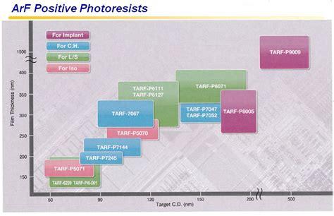 photoresistor applications photoresistor positive negative 28 images photoresist developer for diy pcb negative gt gt
