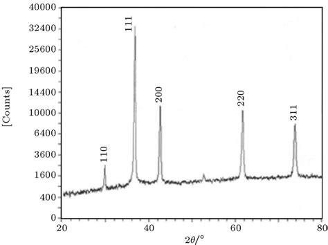 xrd pattern cu2o xrd patterns of cu2o nanoparticles