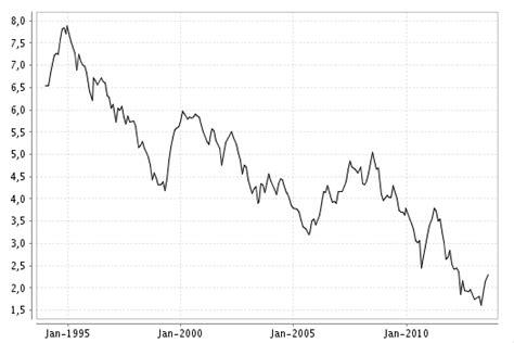 baufinanzierung zinsen vergleich banken zinsenentwicklung f 252 r baufinanzierung im chart