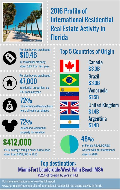 Top Real Estate Mba Programs In Florida by New Report Florida Still Top Destination For Foreign