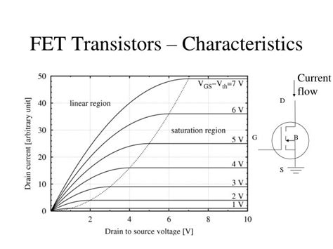 fet transistor how it works ppt pertemuan 6 2 transistor powerpoint presentation id 1587681