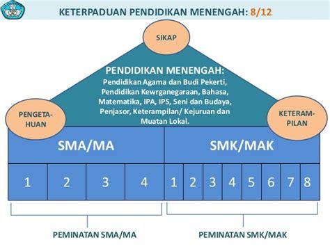 Pmt Pendalaman Materi Terpadu Sma Ma 07 struktur dan isi kurikulum 2013
