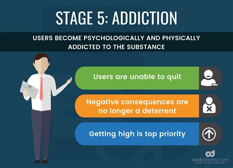 Stages Of Detox by From Use To Abuse The Stages Of Addiction