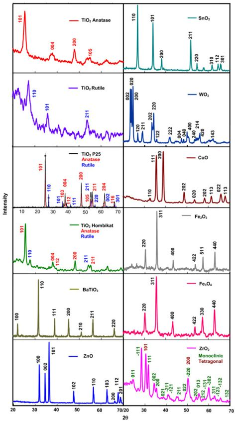 xrd pattern of batio3 powder xrd patterns of nanocrystalline semiconductors