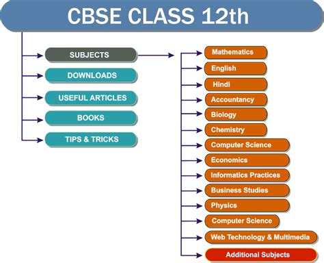 reference books for class 9 maths notes for class 12 cbse pdf