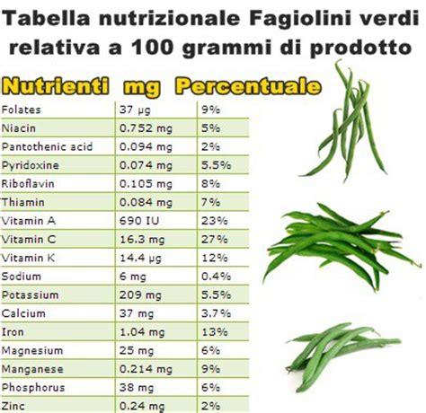 valori nutrizionali alimenti pdf propriet 224 e benefici fagiolini verdi vitamine proteine