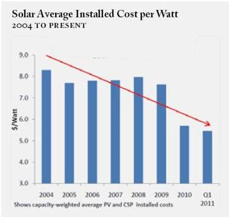 Evaluating Federal Solar And Other Renewable Energies Policy Following Solyndra Jared Alves