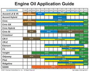 Car Light Application Guide Buying Tomorrow Help Me Decide Passenger Car