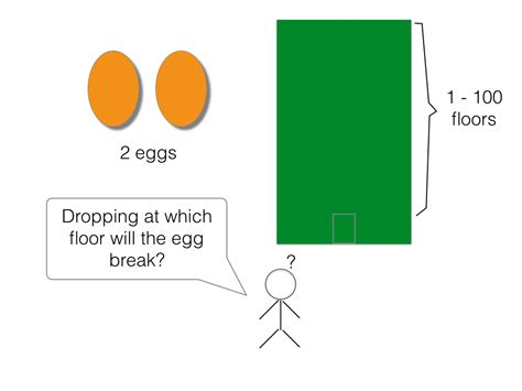100 Floors With 2 Eggs Puzzle by Dissecting Egg Dropping Puzzle Oursky Code