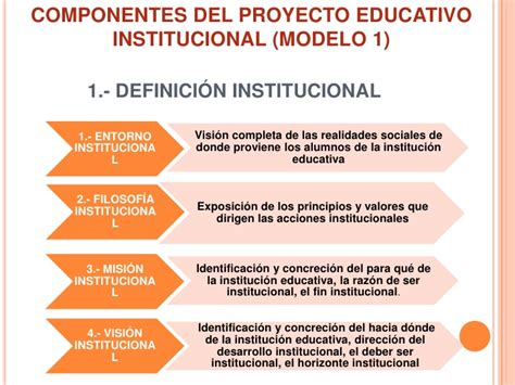 Definicion De Modelo Curricular Educativo Proyecto Educativo Institucional Copia