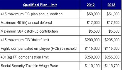 2013 401k contribution limit what s the impact of 2013 irs retirement plan limits
