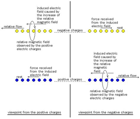 self induction phenomenon field of negative energy power electronic systems applications and resources on electrical