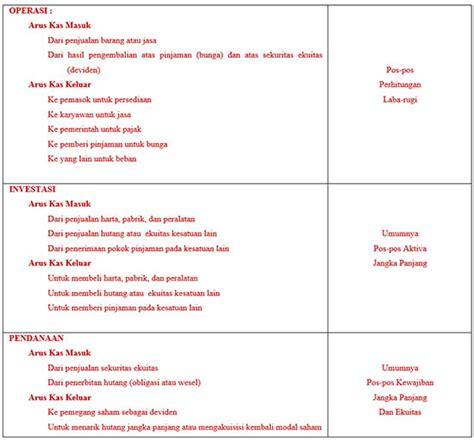 format laporan aktivitas perbedaan aktivitas operasi investasi dan pendanaan