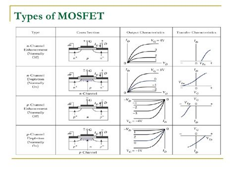 aplikasi transistor mosfet enhancement mode metal oxide semiconductor fet mosfet