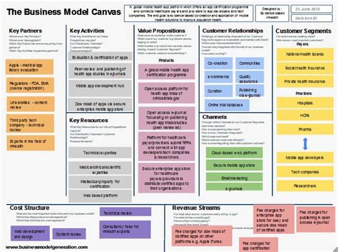 112 best business model canvas images on business model canvas entrepreneurship and