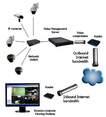 crop your ip camera video to lower bandwidth costs viewing your ip cameras from the cloud kintronics