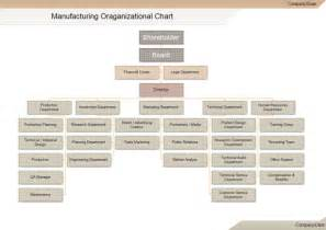 manufacturing org chart free manufacturing org chart