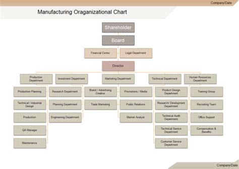 Home Map Design Software Download by Manufacturing Org Chart Free Manufacturing Org Chart