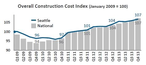 building material cost seattle djc com local business news and data