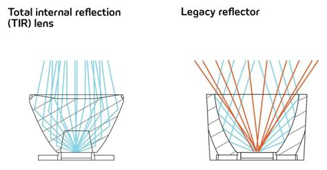 superior pattern works inc leds understanding optical performance architectural