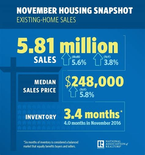 existing home sales increased in november 2017 the lise