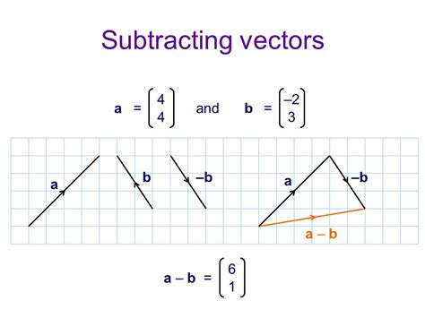 diagram to subtract draw vector diagram 28 images addition of forces