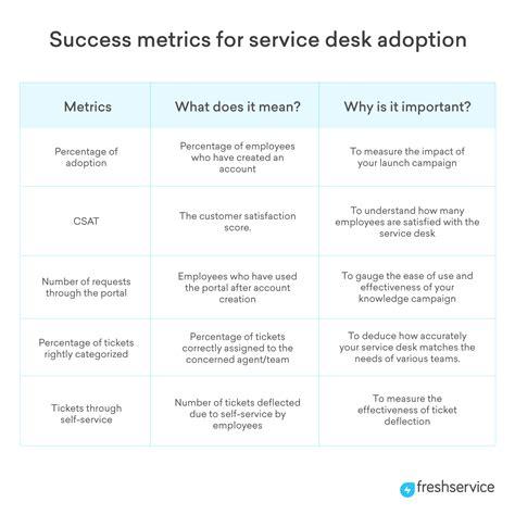 Service Desk Metrics by Marketing The It Service Desk Freshservice Thoughts