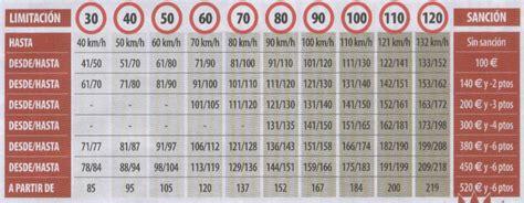 tabla de velocidades y sanciones tu blog del motor radares p 225 gina 2 blog de javier costas