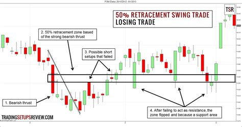 swing trading strategy 50 retracement swing trading strategy trading setups review