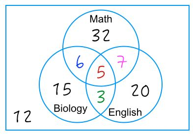 venn diagram math problem 3 circle venn diagram word problems worksheet venn