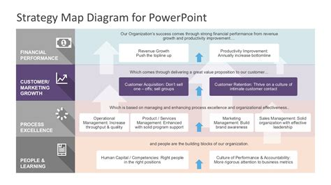 strategy map powerpoint template strategy map powerpoint diagram