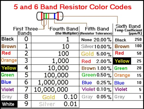 5 band resistor temperature coefficient resistors color coding ingenuitydias