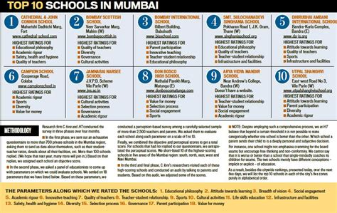 Top 10 Mba Colleges In Mumbai With Fee Structure by Mumbai Schools Parentingfundas