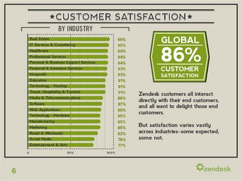zendesk benchmark report