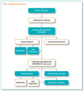 the australian human rights commission s complaint process