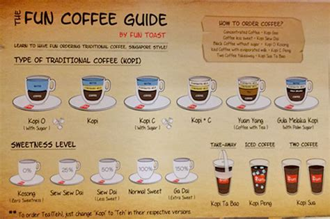 Ordering Coffee And Tea In Singapore by 20 Local Coffee Places In Singapore For Our Favourite