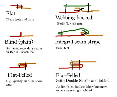 Bed Sheet Fabric Options by Fritz Wilhelm Llc 187 Uncategorized