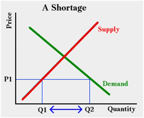 shortage diagram laws of supply and demand