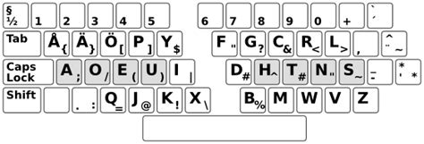 keyboard doesn t work on keyboard layout re ctrl doesn t work in macvim snow leopard with a