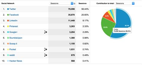 Social Network Email Search Free The 5 Most Meaningful Analytics Reports For Social